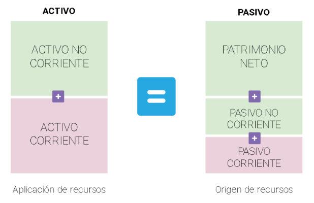https://www.epae.es/wp-content/uploads/2019/11/Balance-Situación-estructura.jpg